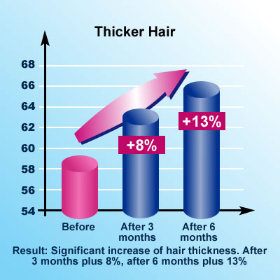 Silica Research: Thicker Hair
